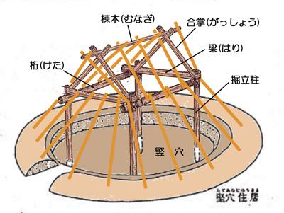 「竪穴住居 イラスト」の画像検索結果